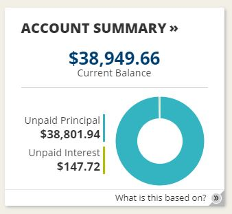 Student loan balance February 2018